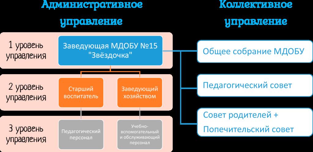 Структура МДОБУ №15